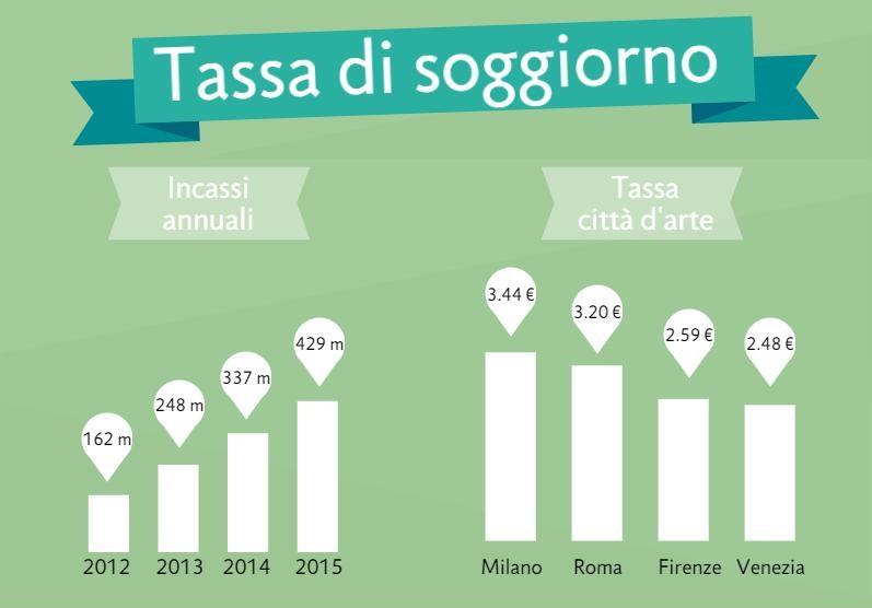 Con la tassa di soggiorno i comuni incassano 429 milioni - IlGiornale.it