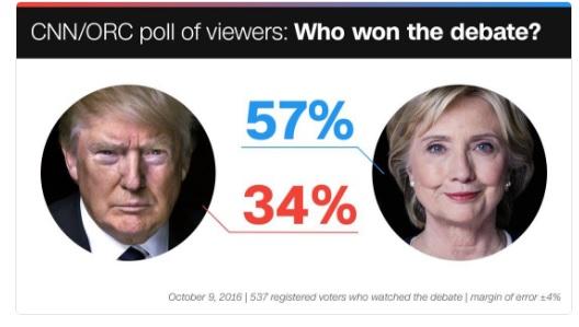 Sondaggi: ha vinto Hillary ma Trump stavolta è andato bene