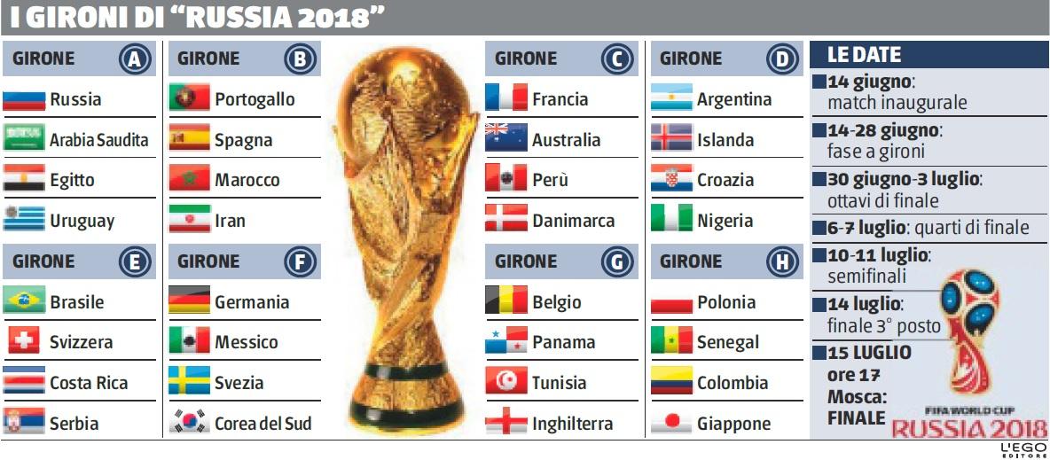 Mondiale Russia Calendario.L Italia Guarda Il Mondiale Da Serie A Ilgiornale It