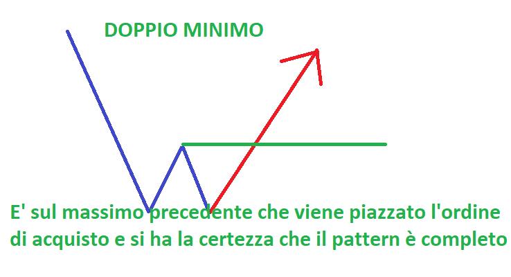 Come Investire In Ilgiornale Il it BorsaCos'è Doppio Minimo He9WED2IY