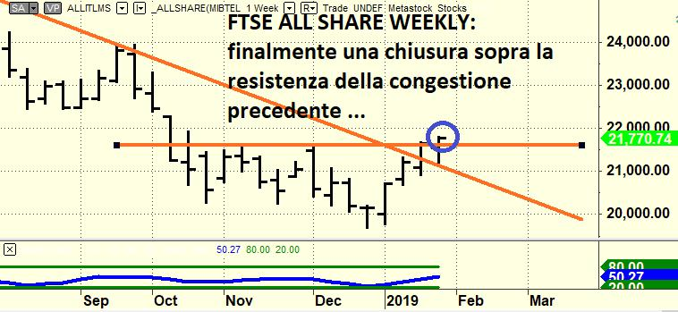 ffcfe35bc1 Tutte le azioni italiane stanno seguendo lo stesso pattern, che è la brutta  copia dell'indice Ftse All Share, almeno quelle un tantino liquide.