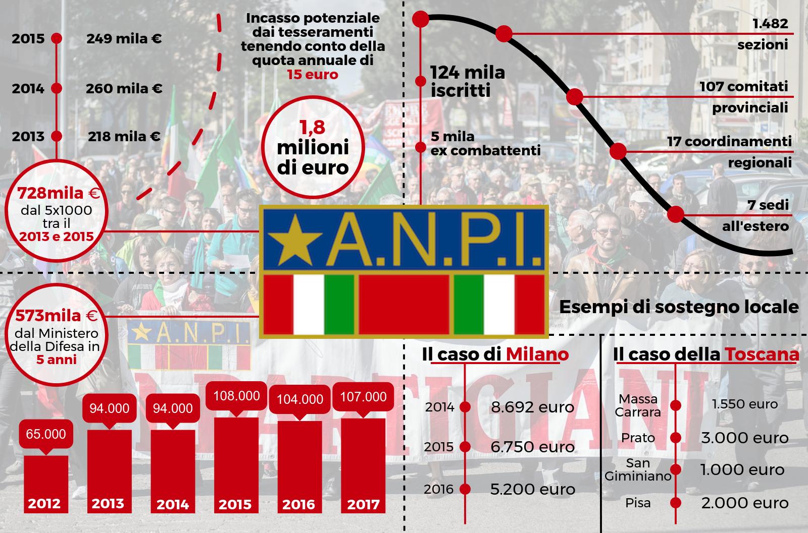 infografica anpi