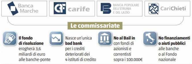 , 1448523511 decreto banche, anatocismo, usura bancaria, anomalie bancarie