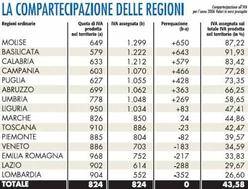 """Ogni 100 euro d'Iva in Lombardia ne """"ritornano"""" 26, in Basilicata 91. Il record del Molise"""