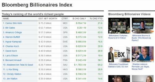 Bloomberg: nel mondo ricchi sempre più ricchi