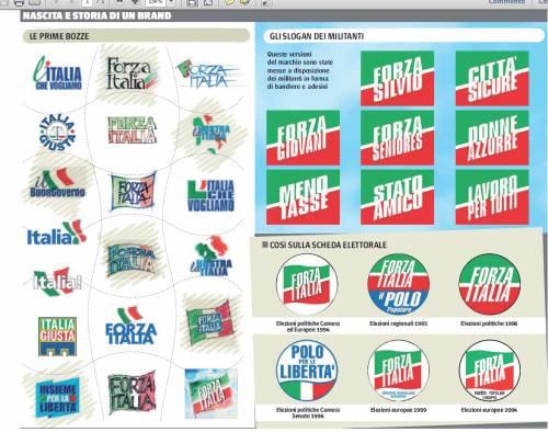 Voglia di Forza Italia: ecco la vera storia del simbolo che fa sognare tutti i moderati