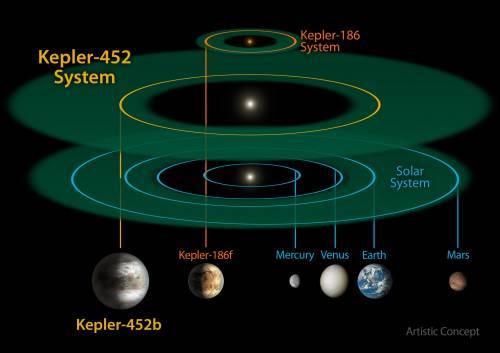 """Kepler 452b, il pianeta """"gemello"""" della Terra 3"""