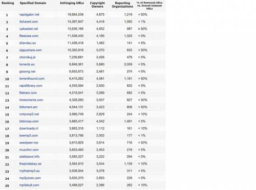 I 100 siti che Google vuole oscurare 2