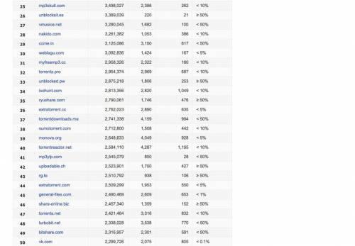 I 100 siti che Google vuole oscurare 4