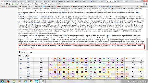 Wikipedia, hackerati i profili di Lorenzo, Marquez e Biaggi 5