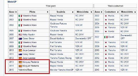 Wikipedia, hackerati i profili di Lorenzo, Marquez e Biaggi 6