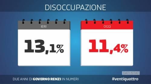 Le slide dei due anni del governo Renzi 2