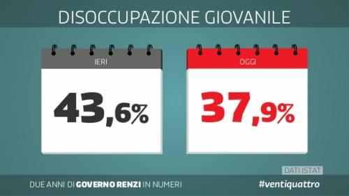 Le slide dei due anni del governo Renzi 3