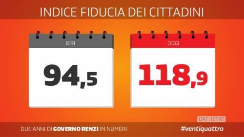 Le slide dei due anni del governo Renzi 5