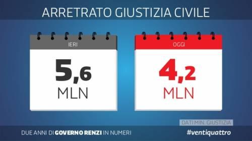 Le slide dei due anni del governo Renzi 6