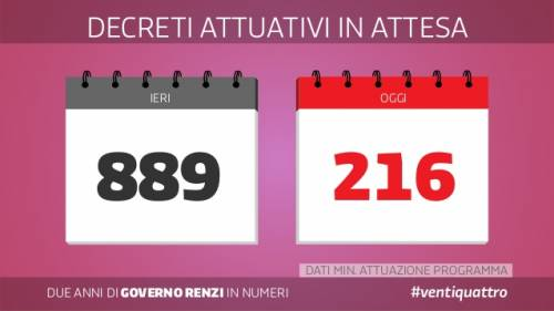 Le slide dei due anni del governo Renzi 8