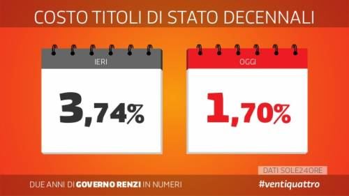 Le slide dei due anni del governo Renzi 9