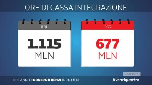 Le slide dei due anni del governo Renzi 10