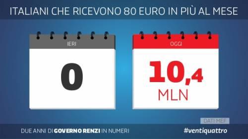 Le slide dei due anni del governo Renzi 12