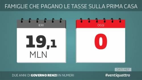 Le slide dei due anni del governo Renzi 13