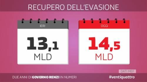 Le slide dei due anni del governo Renzi 14