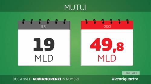 Le slide dei due anni del governo Renzi 15