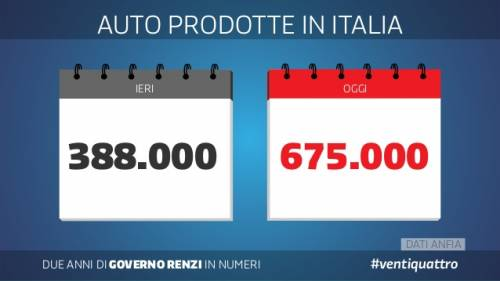 Le slide dei due anni del governo Renzi 16