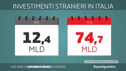 Le slide dei due anni del governo Renzi 17
