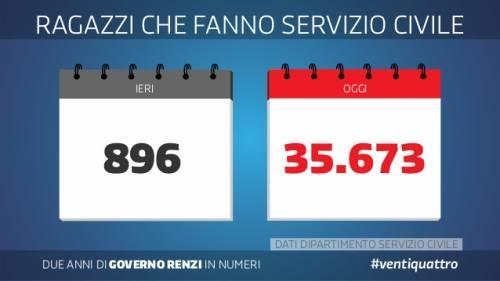 Le slide dei due anni del governo Renzi 19