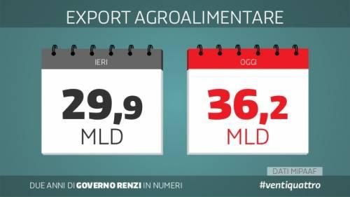 Le slide dei due anni del governo Renzi 20