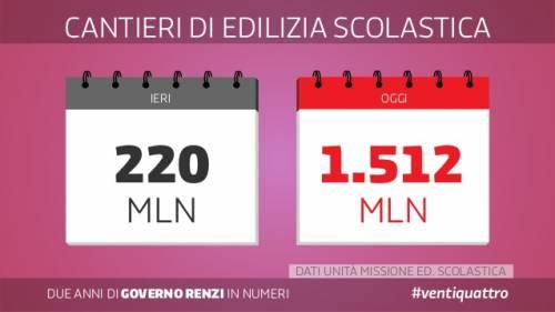 Le slide dei due anni del governo Renzi 21