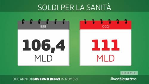 Le slide dei due anni del governo Renzi 22