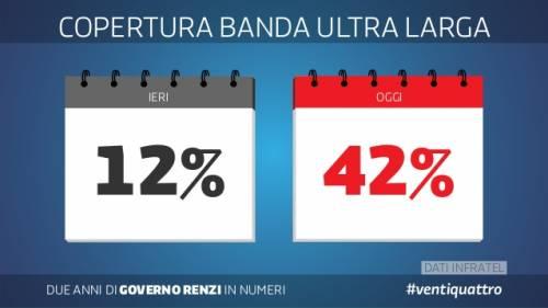 Le slide dei due anni del governo Renzi 24