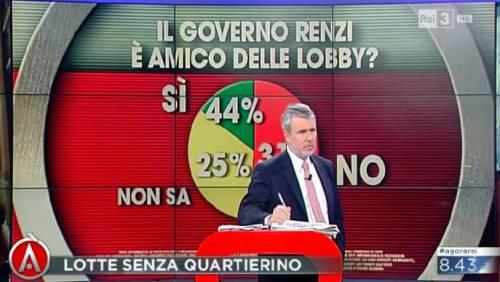 """La svista di """"Agorà"""" nel sondaggio su Renzi"""