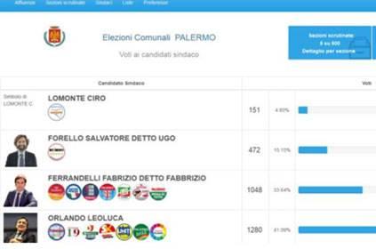 """Palermo, gaffe del Comune. Lo spoglio """"prova"""" va on line"""