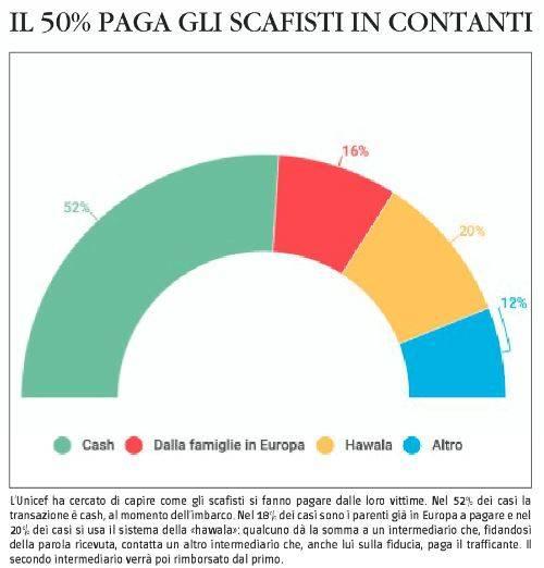 Migranti, tutti i numeri segreti sull'invasione dell'Italia 6