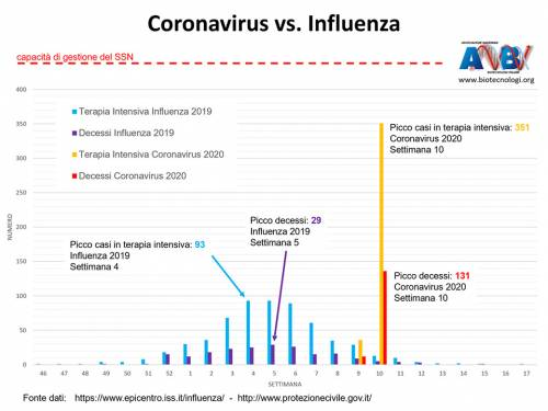 Il coronavirus non è affatto come l'influenza: ecco il grafico che lo dimostra