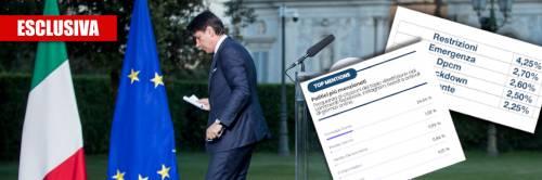 """""""Ha disorientato gli italiani"""". Un sondaggio affonda Conte"""