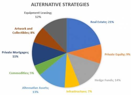 Alla ricerca di rendimenti in strategie alternative