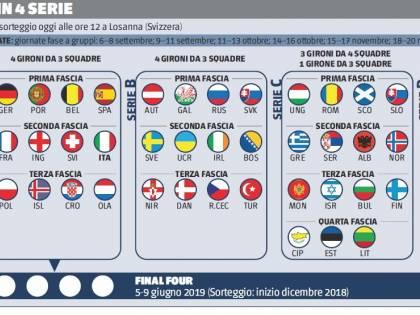 Nasce la Nations league ammazza amichevoli. L'Italia parte in serie A