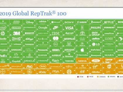 Reputazione, 5 aziende italiane fra le prime 40 al mondo