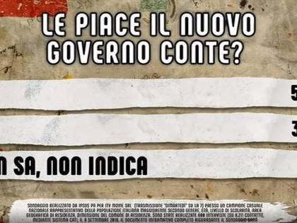 Sondaggio: il governo giallorosso? Italiani preferivano M5s-Lega