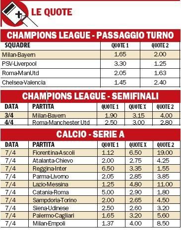 Champions: Milan ok, Roma fuori