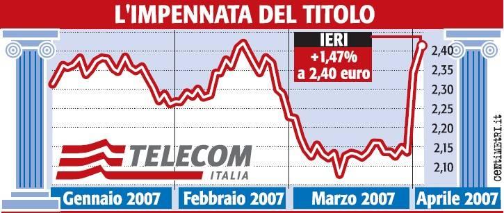 Continua la corsa di Telecom. In tre giorni +14% in Borsa