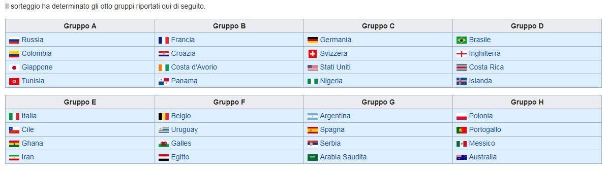 """L'Italia ai Mondiali (per scherzo) Wikipedia """"ripesca"""" gli Azzurrri"""