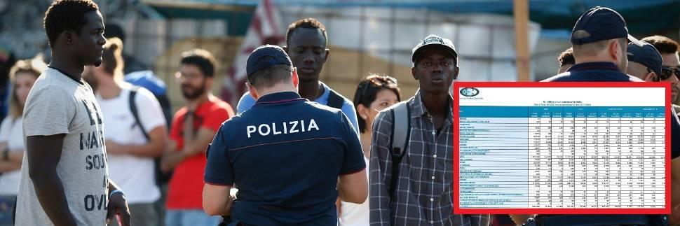 """I dati smontano la fake news """"razzismo"""": oggi meno stranieri aggrediti"""