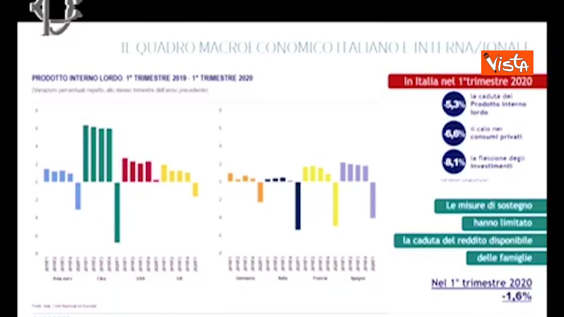 Istat: l'occupazione ha subito un forte calo